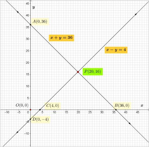 ncert-class-10-maths-chapter-3-linear-equations-2-q-5.jpg