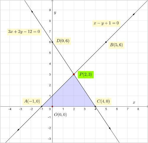 ncert-class-10-maths-chapter-3-linear-equations-2-q-7.jpg
