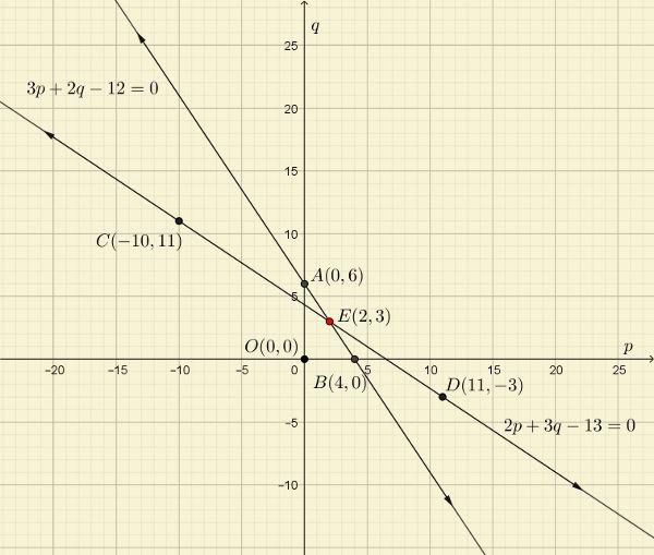 ncert-solutions-classs-10-maths-linear-eqns-q1-i-1.jpg