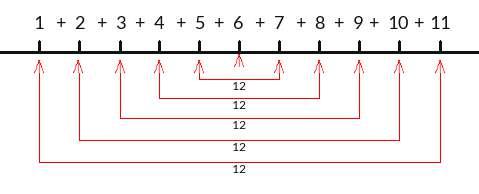 Odd natural number sum