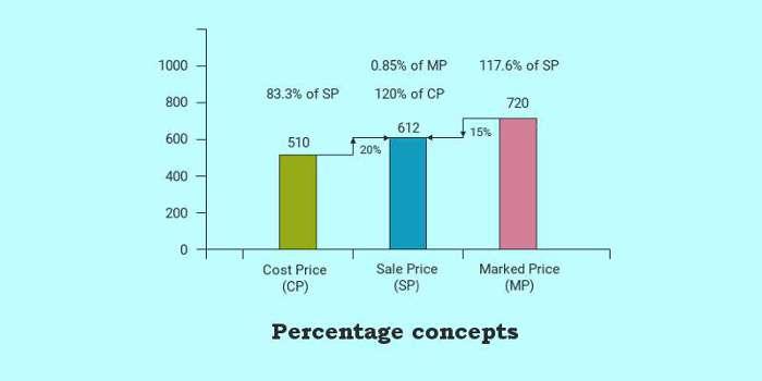 percentage concepts