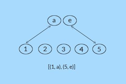 permutation assignment equivalence