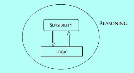 reasoning puzzles 1-1