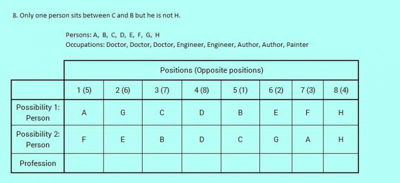 sbi po high level circular seating hard reasoning puzzle solved 7-5