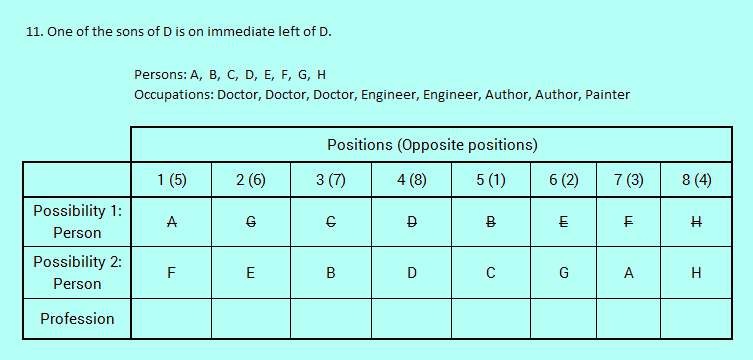 sbi po high level circular seating hard reasoning puzzle solved 7-6