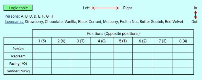sbi po level circular seating hard reasoning puzzle 7 tutorial logic table