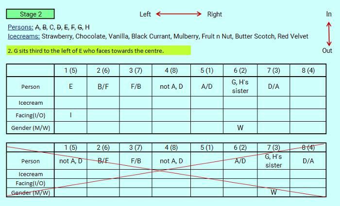 sbi po level circular seating hard reasoning puzzle 7 tutorial stage-2