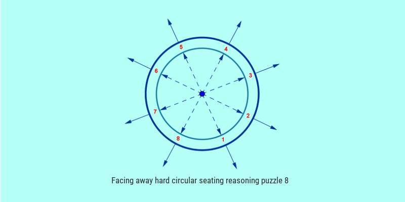 sbi po type hard facing away circular seating reasoning puzzle solved 8