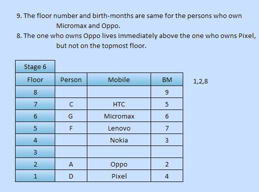 sbi-po-type-high-level-floor-stay-reasoning-puzzle-11-stage-6