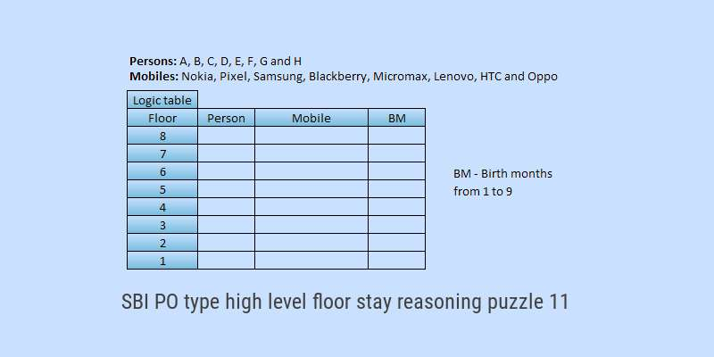 SBI PO type high level floor stay reasoning puzzle solved in