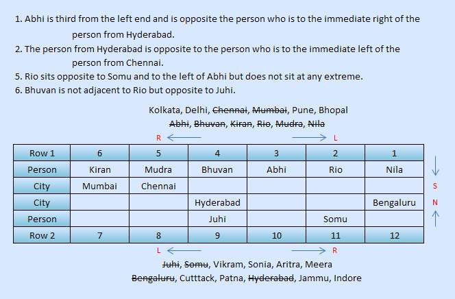 sbi po type two row reasoning puzzle solved 10-3