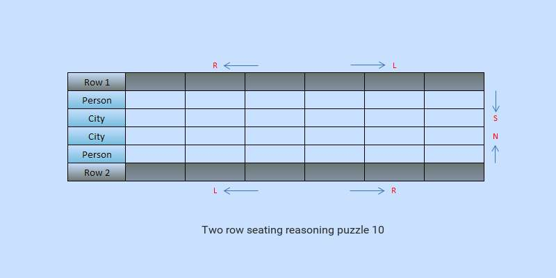 sbi po type two row seating reasoning puzzle in confident steps 10