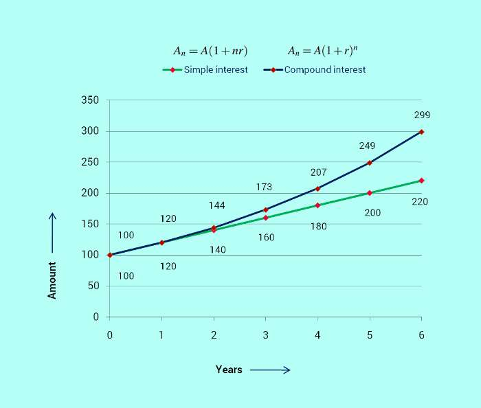 simple interest and compound interest trend chart