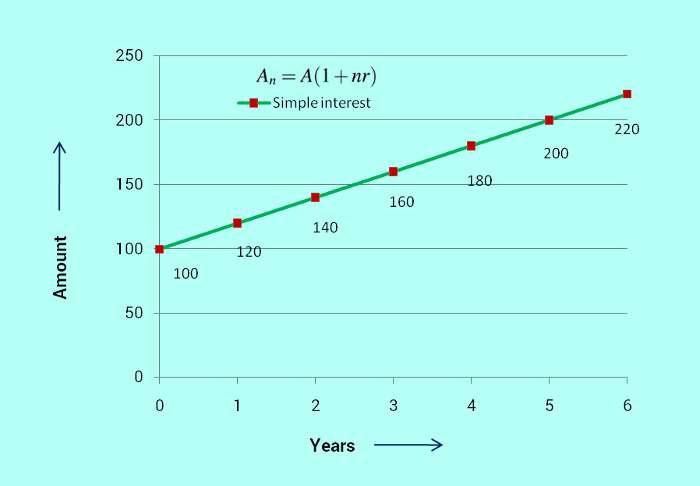 simple interest trend chart