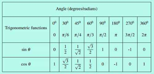 small trigonometry table