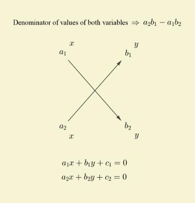 solution-linear-equations-cross-multiplication-denominator-formation