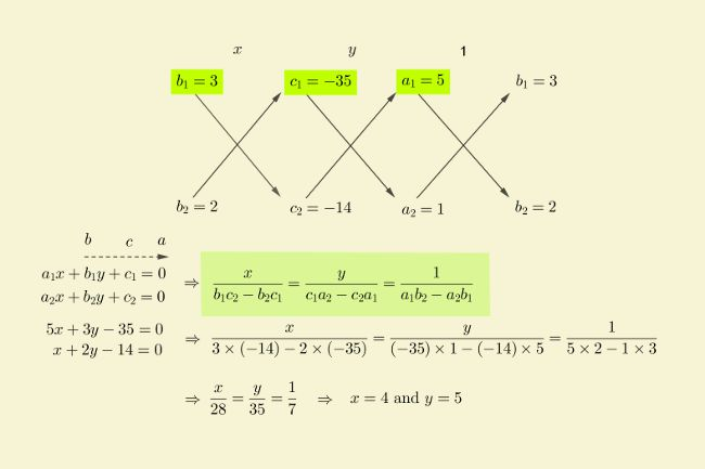 solution-linear-equations-cross-multiplication-ex-2
