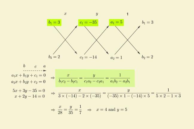solution-linear-equations-cross-multiplication-ex-2