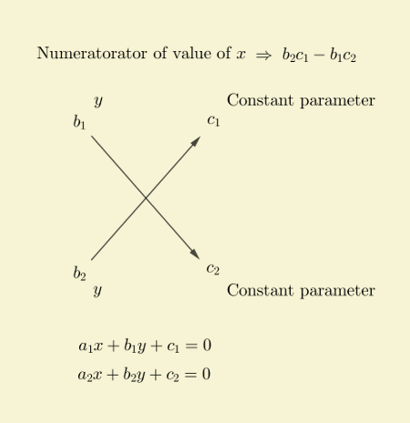solution-linear-equations-cross-multiplication-numerator-of-x