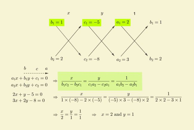 solution-linear-equations-cross-multiplication-prob-1-ii.jpg