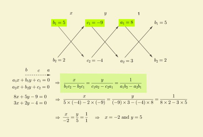 solution-linear-equations-cross-multiplication-prob-3.jpg