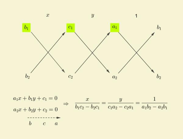 solution-linear-equations-cross-multiplication