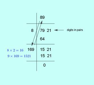square root of 7921