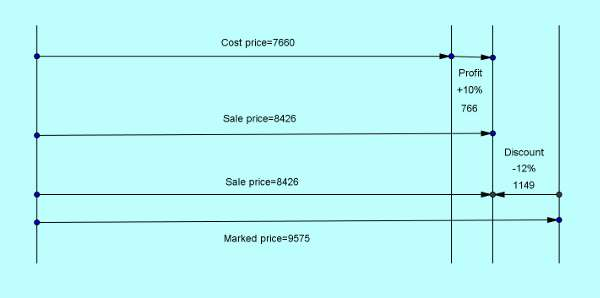 ssc cgl tier2 level solution set 8 profit loss 1-1