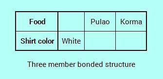 three-member-bonded-structure-in-assignment-logic-analysis-puzzles.jpg