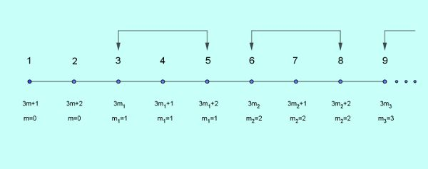 triplets on number line
