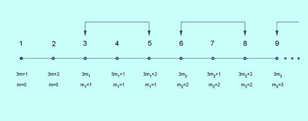 triplets on number line