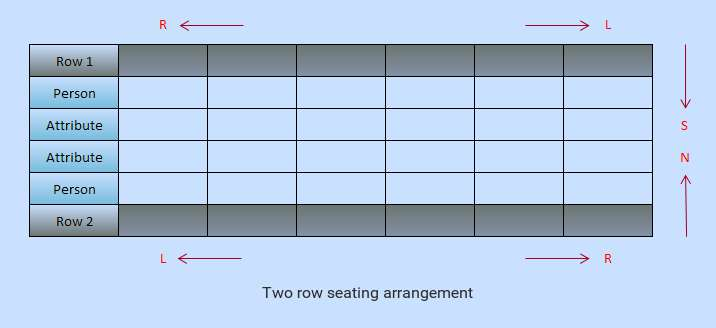 two row seating arrangement in reasoning puzzles