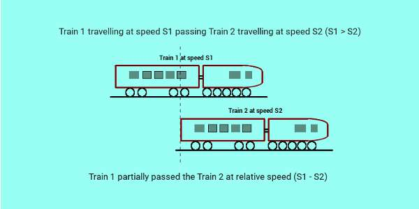 two trains passing each other partially passed