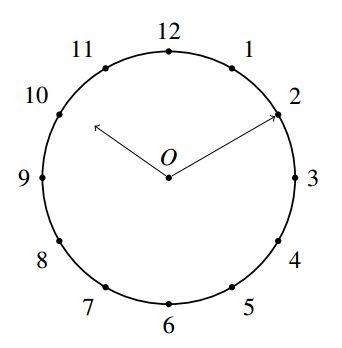 UGC/CSIR Net level Maths Solution Set 4 clock face Q8